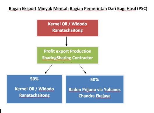 Bagan Eksport Minyak Mentah